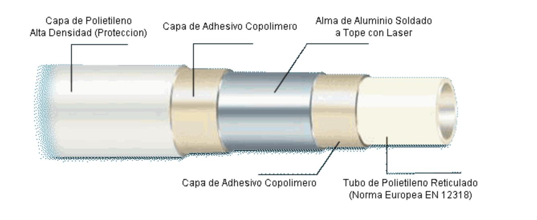 Tuberia multicapa